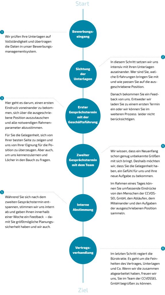 Bewerbungsworkflow